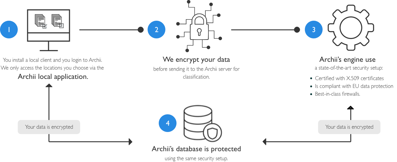 Archii documents security process