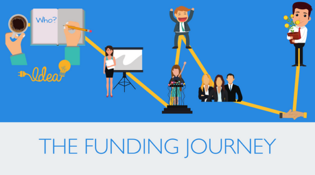 A map describing the funding journey